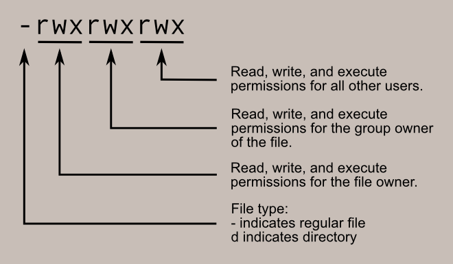 how to change a file to read only linux